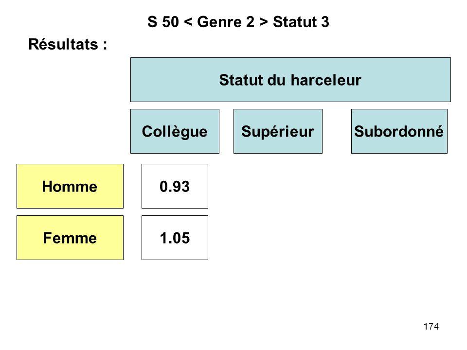 174 S 50 Statut 3 Résultats : Statut du harceleur CollègueSupérieur Homme Femme 0.93 1.05 Subordonné