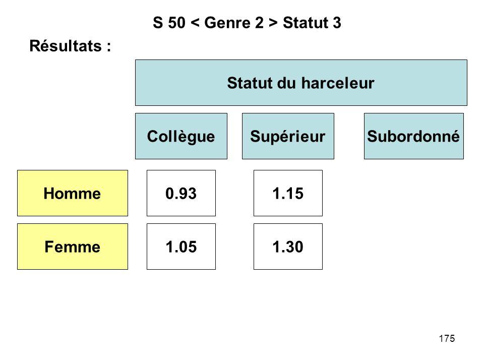 175 S 50 Statut 3 Résultats : Statut du harceleur CollègueSupérieur Homme Femme 0.93 1.051.30 1.15 Subordonné