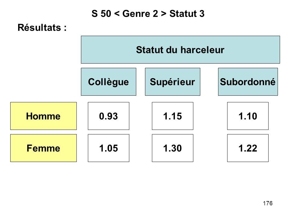 176 S 50 Statut 3 Résultats : Statut du harceleur CollègueSupérieur Homme Femme 0.93 1.051.30 1.15 Subordonné 1.22 1.10