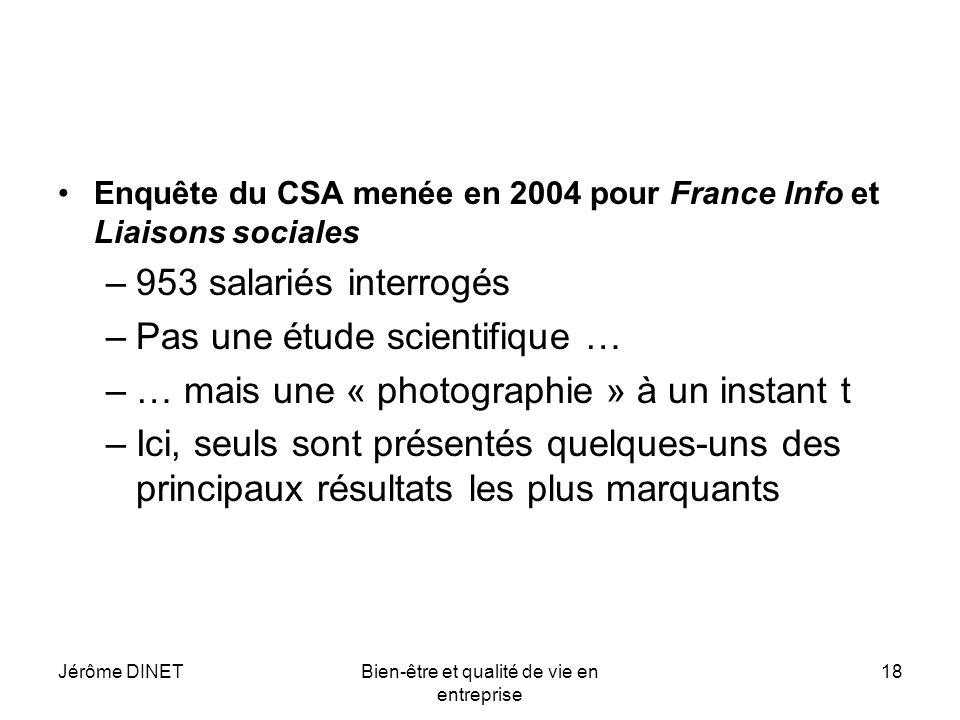Jérôme DINETBien-être et qualité de vie en entreprise 18 Enquête du CSA menée en 2004 pour France Info et Liaisons sociales –953 salariés interrogés –