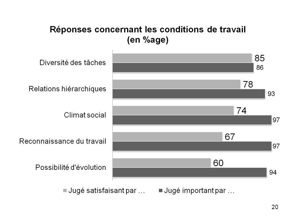21 Rapport « satisfaction / importance » le plus faible = 0,69