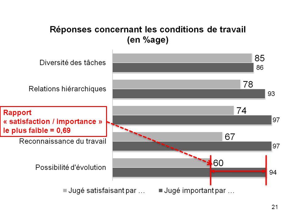 21 Rapport « satisfaction / importance » le plus faible = 0,69