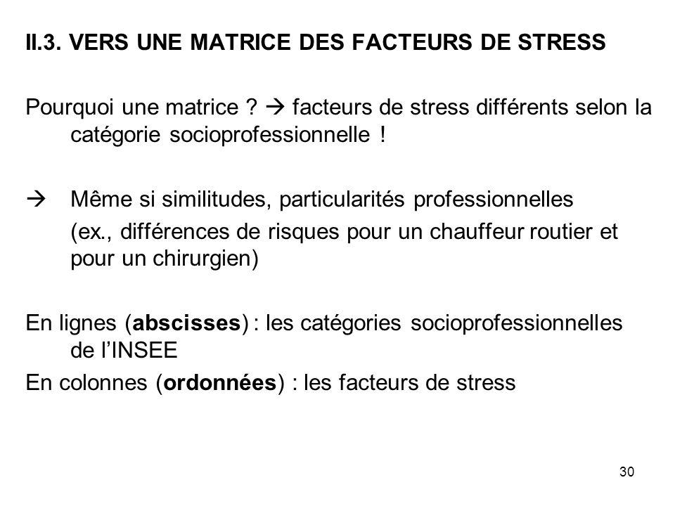 30 II.3. VERS UNE MATRICE DES FACTEURS DE STRESS Pourquoi une matrice ? facteurs de stress différents selon la catégorie socioprofessionnelle ! Même s