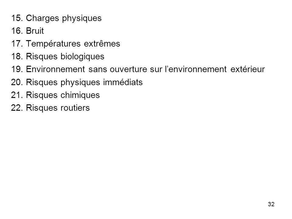 32 15. Charges physiques 16. Bruit 17. Températures extrêmes 18. Risques biologiques 19. Environnement sans ouverture sur lenvironnement extérieur 20.