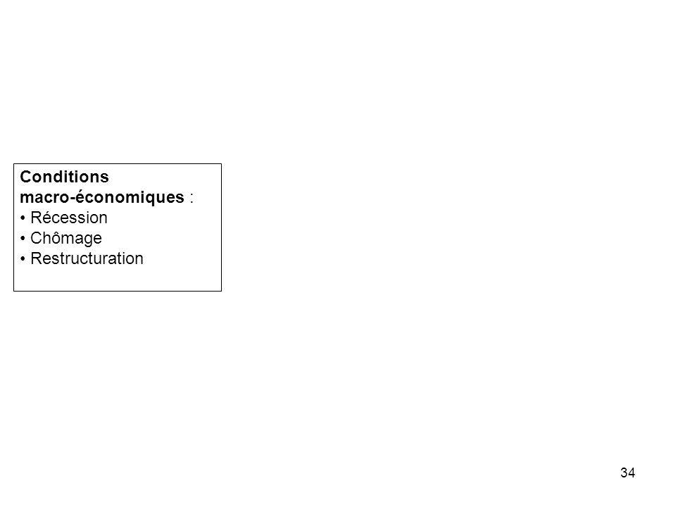 34 Conditions macro-économiques : Récession Chômage Restructuration