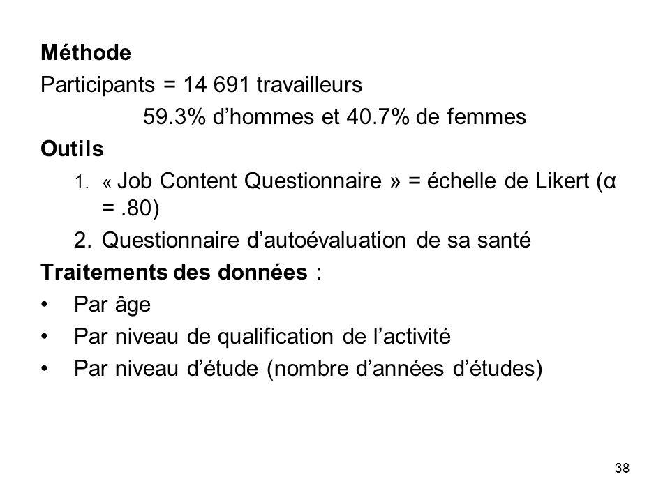 38 Méthode Participants = 14 691 travailleurs 59.3% dhommes et 40.7% de femmes Outils 1.« Job Content Questionnaire » = échelle de Likert (α =.80) 2.Q