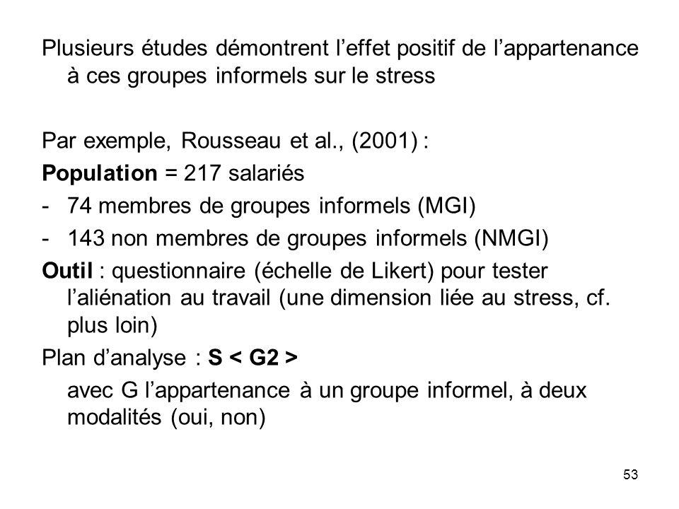 53 Plusieurs études démontrent leffet positif de lappartenance à ces groupes informels sur le stress Par exemple, Rousseau et al., (2001) : Population