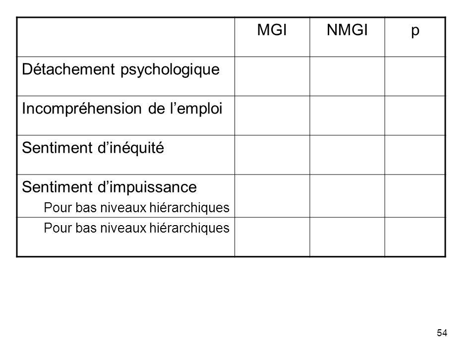 54 MGINMGIp Détachement psychologique Incompréhension de lemploi Sentiment dinéquité Sentiment dimpuissance Pour bas niveaux hiérarchiques