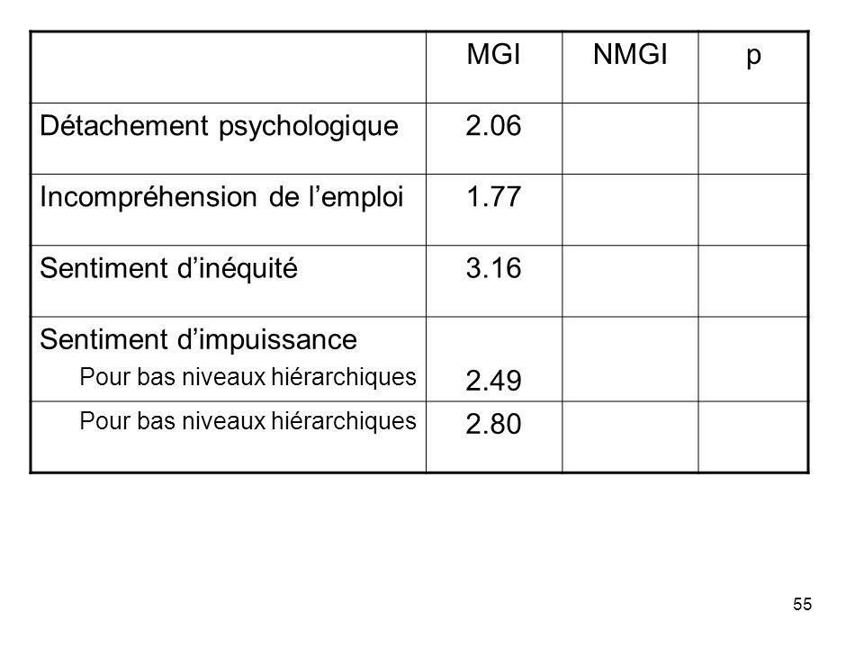 55 MGINMGIp Détachement psychologique2.06 Incompréhension de lemploi1.77 Sentiment dinéquité3.16 Sentiment dimpuissance Pour bas niveaux hiérarchiques