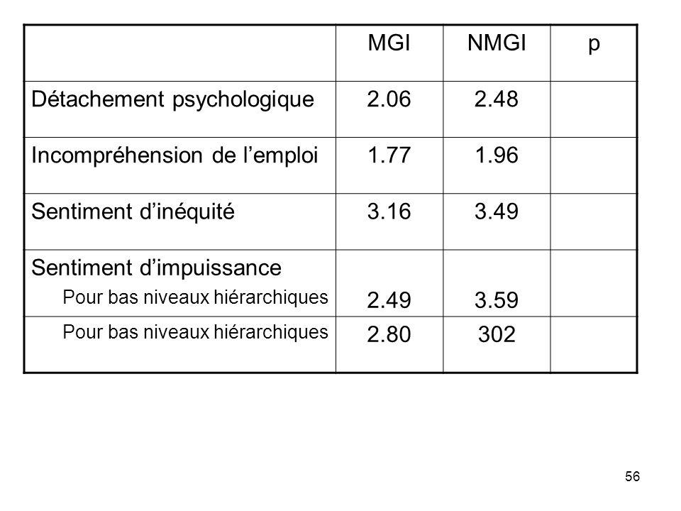 56 MGINMGIp Détachement psychologique2.062.48 Incompréhension de lemploi1.771.96 Sentiment dinéquité3.163.49 Sentiment dimpuissance Pour bas niveaux h