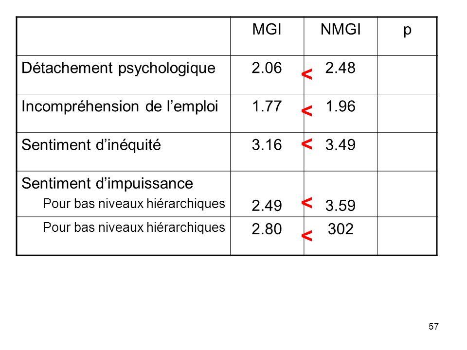 57 MGINMGIp Détachement psychologique2.062.48 Incompréhension de lemploi1.771.96 Sentiment dinéquité3.163.49 Sentiment dimpuissance Pour bas niveaux h