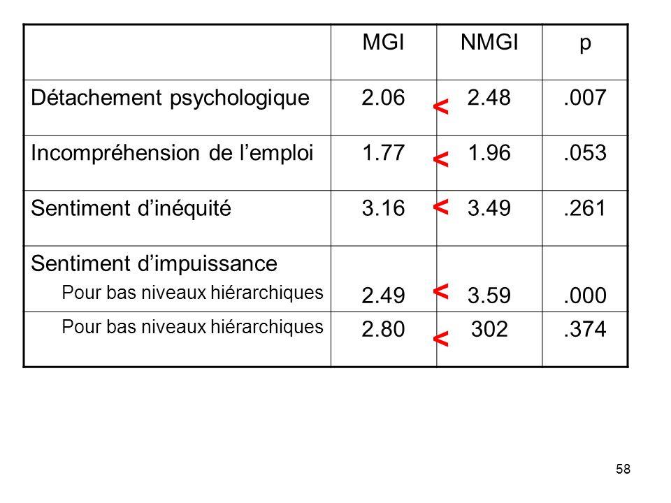58 MGINMGIp Détachement psychologique2.062.48.007 Incompréhension de lemploi1.771.96.053 Sentiment dinéquité3.163.49.261 Sentiment dimpuissance Pour b