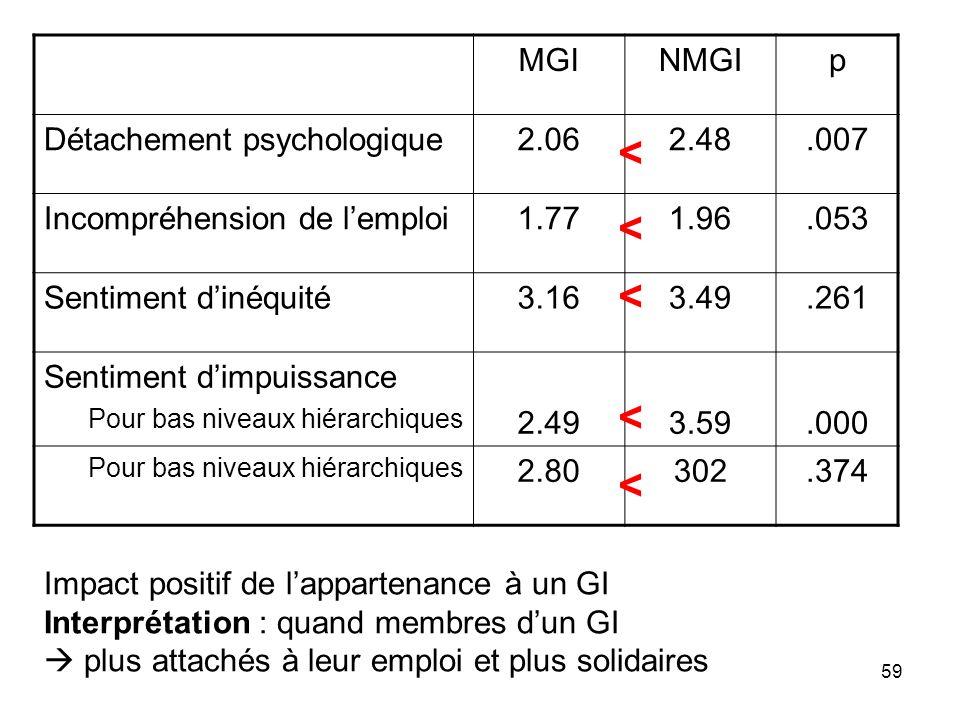 59 MGINMGIp Détachement psychologique2.062.48.007 Incompréhension de lemploi1.771.96.053 Sentiment dinéquité3.163.49.261 Sentiment dimpuissance Pour b