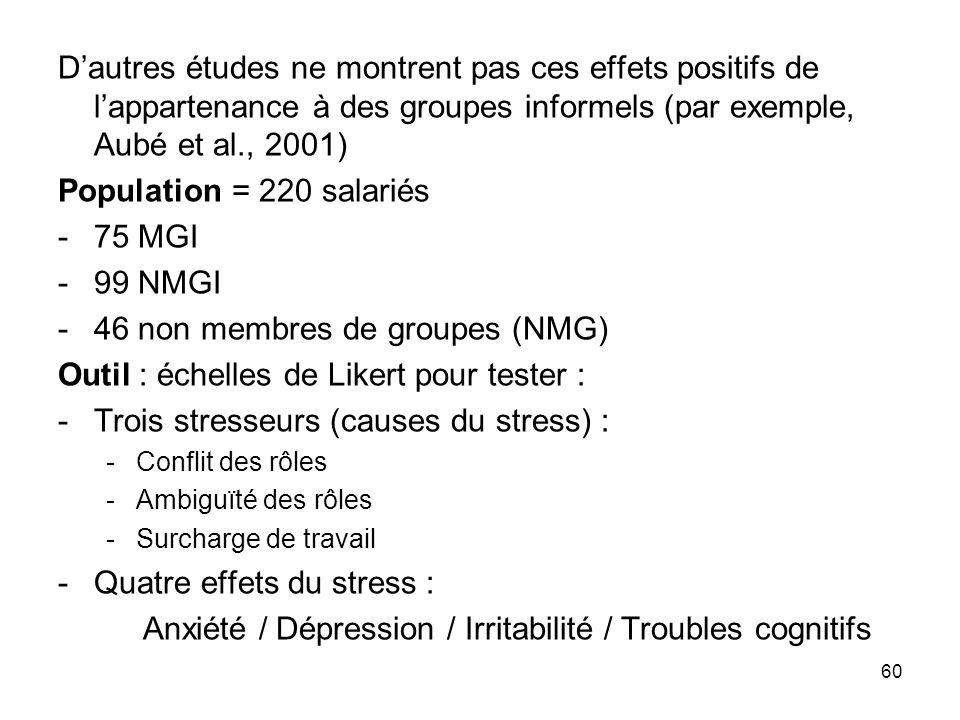 60 Dautres études ne montrent pas ces effets positifs de lappartenance à des groupes informels (par exemple, Aubé et al., 2001) Population = 220 salar
