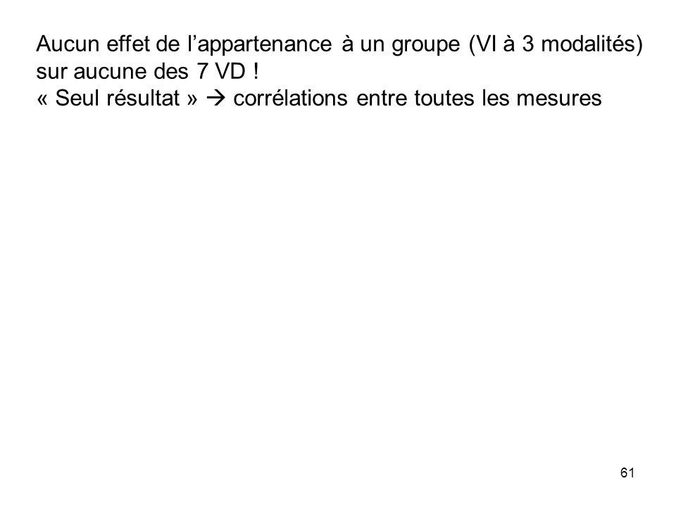 61 Aucun effet de lappartenance à un groupe (VI à 3 modalités) sur aucune des 7 VD ! « Seul résultat » corrélations entre toutes les mesures