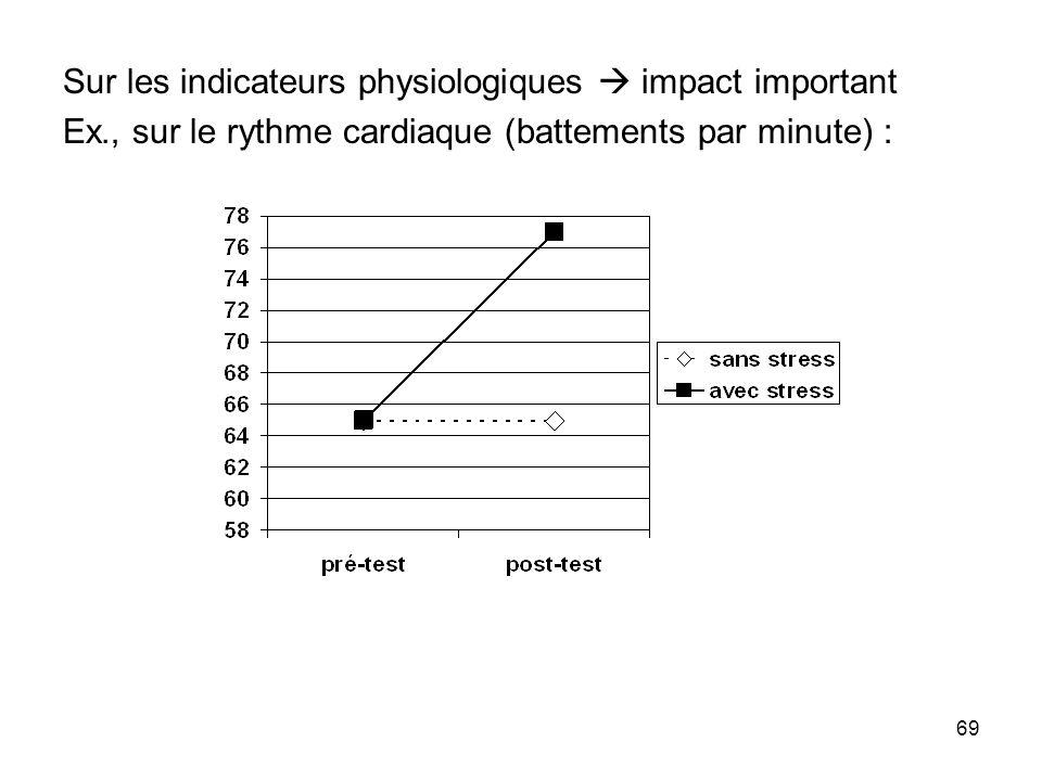 69 Sur les indicateurs physiologiques impact important Ex., sur le rythme cardiaque (battements par minute) :