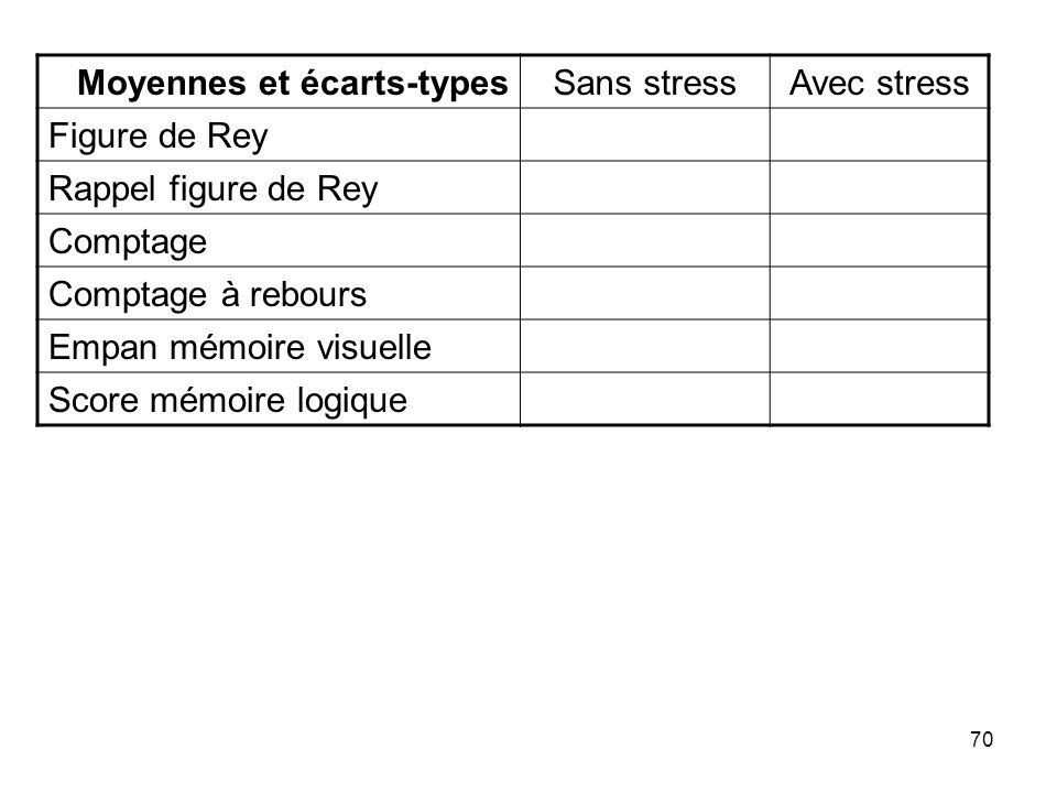 70 Moyennes et écarts-typesSans stressAvec stress Figure de Rey Rappel figure de Rey Comptage Comptage à rebours Empan mémoire visuelle Score mémoire