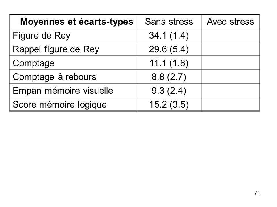 71 Moyennes et écarts-typesSans stressAvec stress Figure de Rey34.1 (1.4) Rappel figure de Rey29.6 (5.4) Comptage11.1 (1.8) Comptage à rebours8.8 (2.7