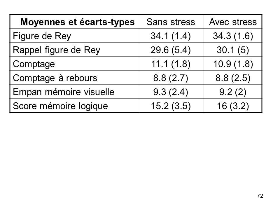 72 Moyennes et écarts-typesSans stressAvec stress Figure de Rey34.1 (1.4)34.3 (1.6) Rappel figure de Rey29.6 (5.4)30.1 (5) Comptage11.1 (1.8)10.9 (1.8