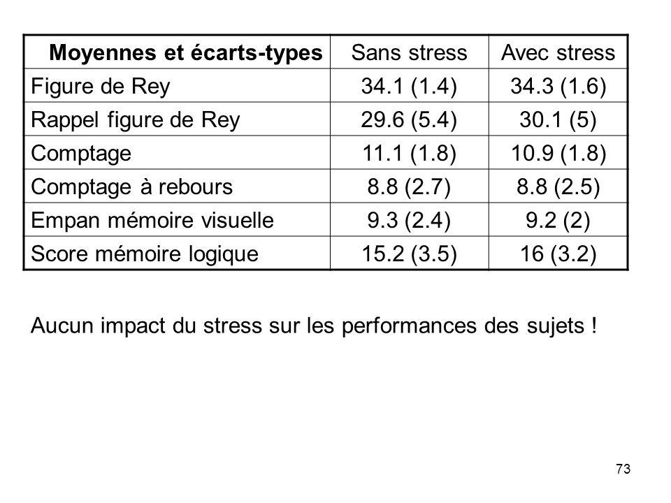 73 Moyennes et écarts-typesSans stressAvec stress Figure de Rey34.1 (1.4)34.3 (1.6) Rappel figure de Rey29.6 (5.4)30.1 (5) Comptage11.1 (1.8)10.9 (1.8