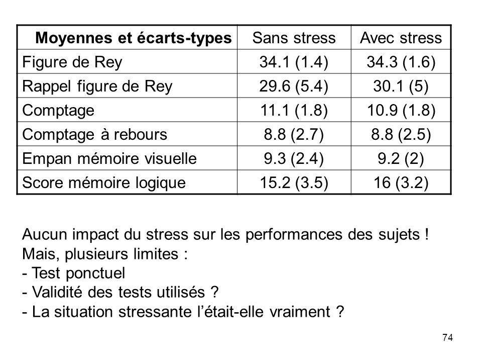 74 Moyennes et écarts-typesSans stressAvec stress Figure de Rey34.1 (1.4)34.3 (1.6) Rappel figure de Rey29.6 (5.4)30.1 (5) Comptage11.1 (1.8)10.9 (1.8