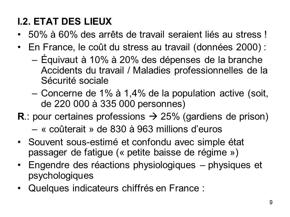 9 I.2. ETAT DES LIEUX 50% à 60% des arrêts de travail seraient liés au stress ! En France, le coût du stress au travail (données 2000) : –Équivaut à 1