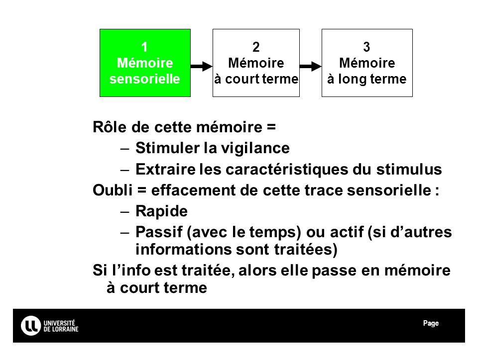 Page Université Paul Verlaine - Metz Rôle de cette mémoire = –Stimuler la vigilance –Extraire les caractéristiques du stimulus Oubli = effacement de c