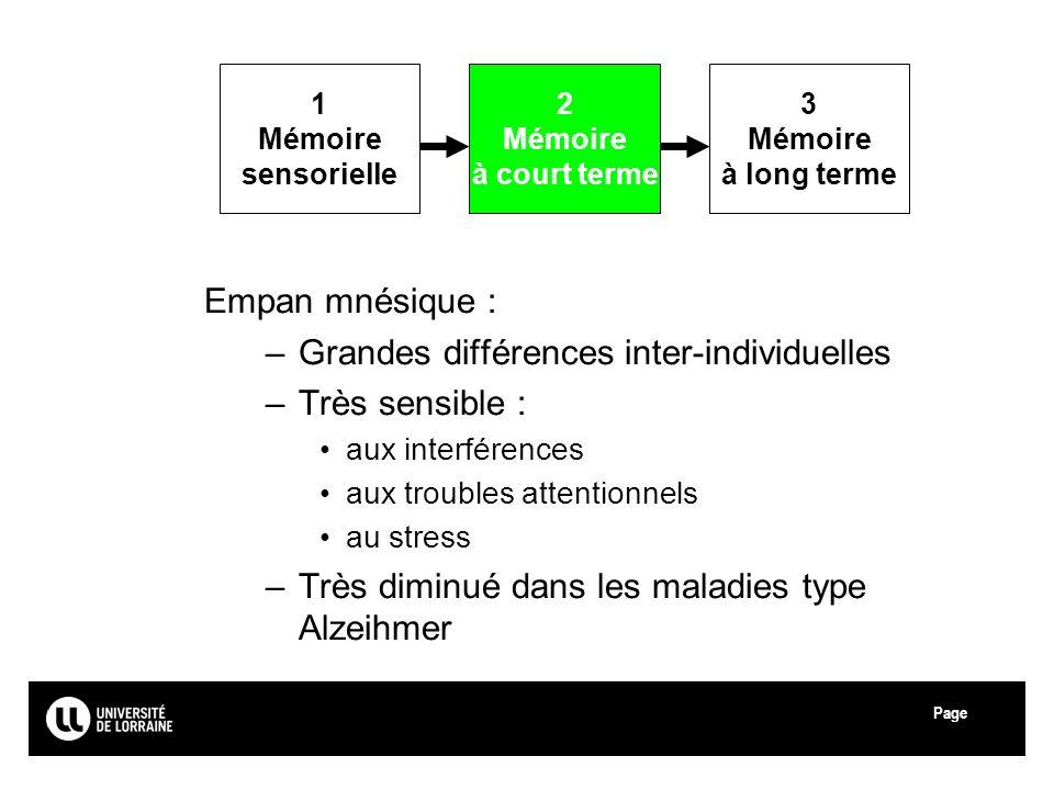 Page Université Paul Verlaine - Metz Empan mnésique : –Grandes différences inter-individuelles –Très sensible : aux interférences aux troubles attenti