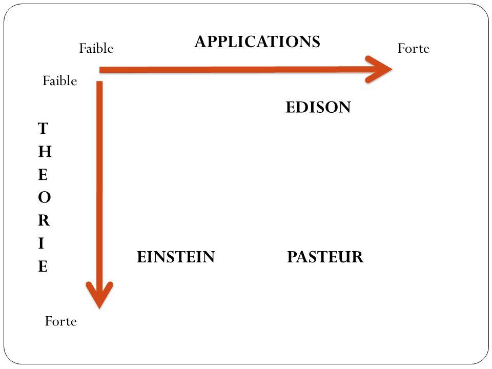APPLICATIONS FaibleForte THEORIETHEORIE Faible Forte EINSTEINPASTEUR EDISON