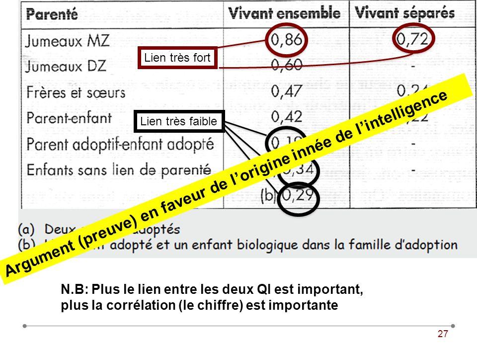 27 N.B: Plus le lien entre les deux QI est important, plus la corrélation (le chiffre) est importante Lien très fort Lien très faible Argument (preuve) en faveur de lorigine innée de lintelligence