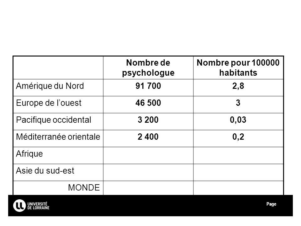 Page Université de Lorraine Nombre de psychologue Nombre pour 100000 habitants Amérique du Nord91 7002,8 Europe de louest46 5003 Pacifique occidental3