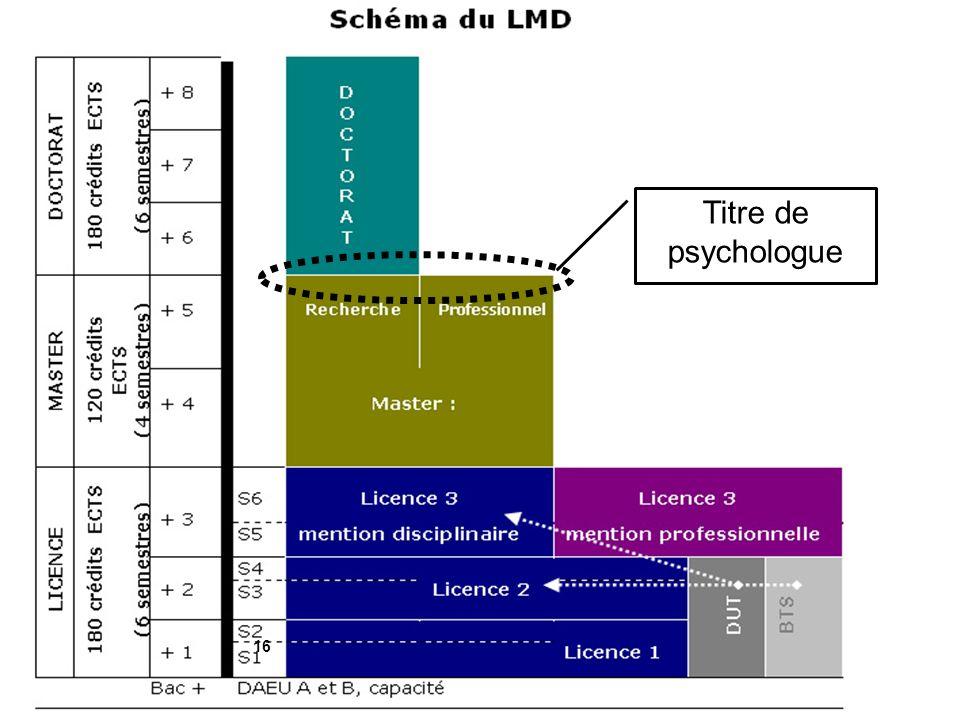 Page Université de Lorraine Titre de psychologue 16