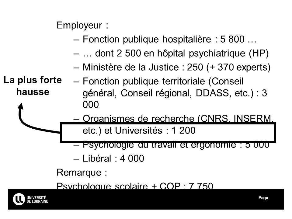 Page Université de Lorraine Employeur : –Fonction publique hospitalière : 5 800 … –… dont 2 500 en hôpital psychiatrique (HP) –Ministère de la Justice : 250 (+ 370 experts) –Fonction publique territoriale (Conseil général, Conseil régional, DDASS, etc.) : 3 000 –Organismes de recherche (CNRS, INSERM, etc.) et Universités : 1 200 –Psychologie du travail et ergonomie : 5 000 –Libéral : 4 000 Remarque : Psychologue scolaire + COP : 7 750 La plus forte hausse 21