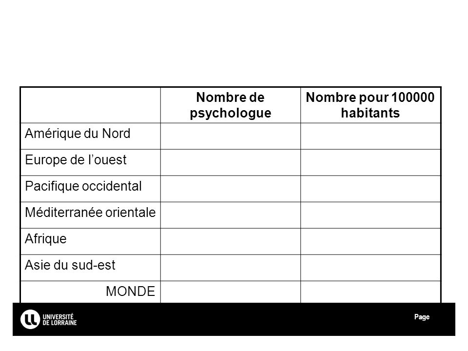 Page Université de Lorraine Nombre de psychologue Nombre pour 100000 habitants Amérique du Nord Europe de louest Pacifique occidental Méditerranée orientale Afrique Asie du sud-est MONDE 6