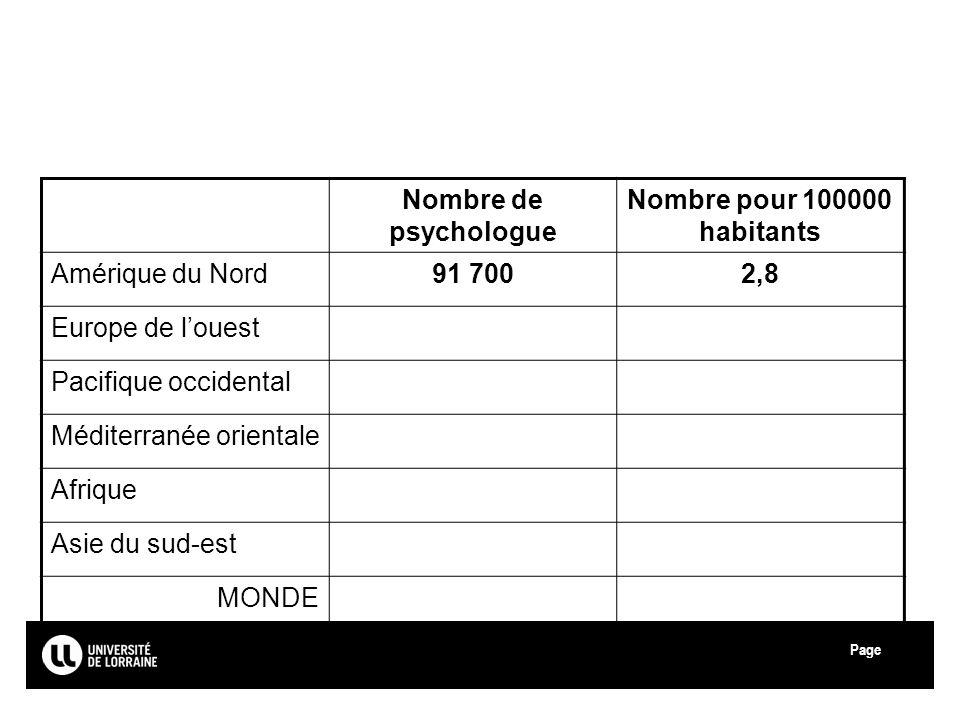 Page Université de Lorraine Nombre de psychologue Nombre pour 100000 habitants Amérique du Nord91 7002,8 Europe de louest Pacifique occidental Méditer