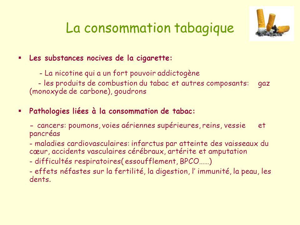 La consommation tabagique Les substances nocives de la cigarette: - La nicotine qui a un fort pouvoir addictogène - les produits de combustion du taba
