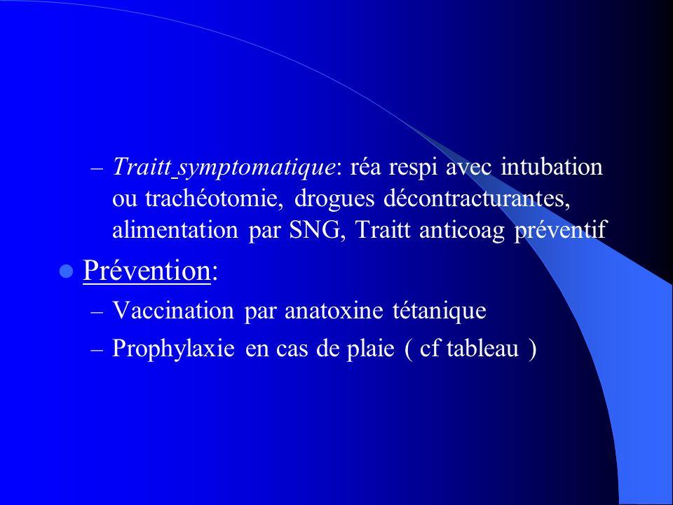 – Traitt symptomatique: réa respi avec intubation ou trachéotomie, drogues décontracturantes, alimentation par SNG, Traitt anticoag préventif Préventi
