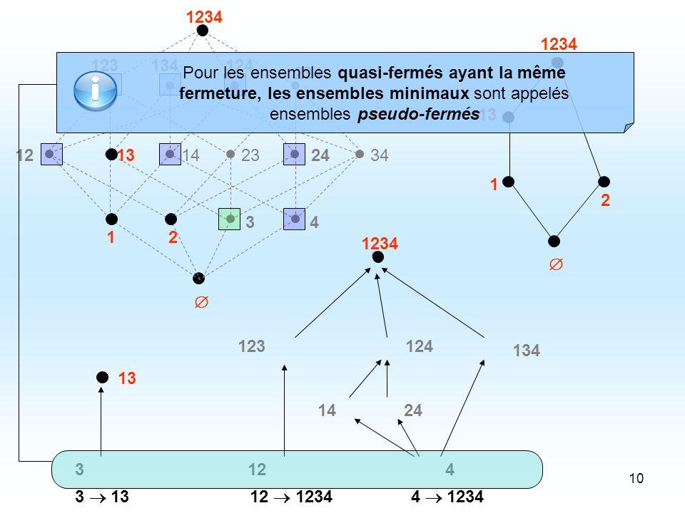 10 1 2 34 121314232434 123 234 134124 1234 1 2 13 1234 24 12 123124 4 134 3 13 1234 14 Pour les ensembles quasi-fermés ayant la même fermeture, les ensembles minimaux sont appelés ensembles pseudo-fermés 3 1312 1234 4 1234