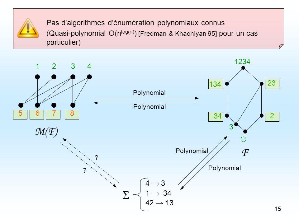 15 Pas dalgorithmes dénumération polynomiaux connus (Quasi-polynomial O(n log(n) ) [Fredman & Khachiyan 95] pour un cas particulier) 5678 1234 2 23 3 34 134 1234 F 4 3 1 34 42 13 M(F) Polynomial .