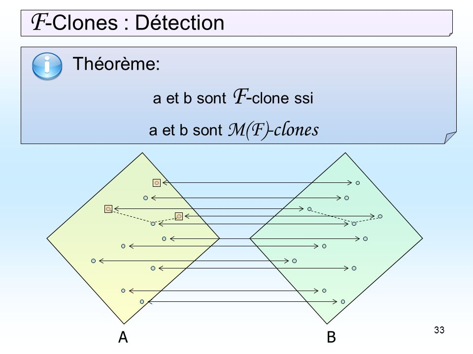 33 Théorème: a et b sont F - clone ssi a et b sont M(F)-clones F -Clones : Détection AB