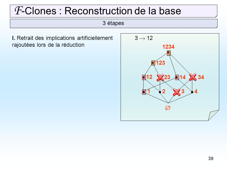 39 F -Clones : Reconstruction de la base 3 étapes 1234 12 231434 123 1234 3 12I.
