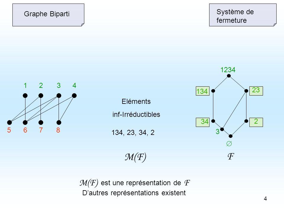4 5678 1234 2 23 3 34 134 1234 Système de fermeture Eléments inf-Irréductibles 134, 23, 34, 2 M(F) est une représentation de F Dautres représentations existent F M(F) Graphe Biparti