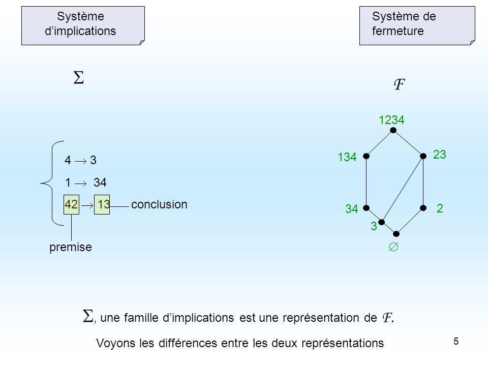 5 2 23 3 34 134 1234 Système de fermeture Système dimplications 4 3 1 34 42 13 F premise conclusion, une famille dimplications est une représentation de F.