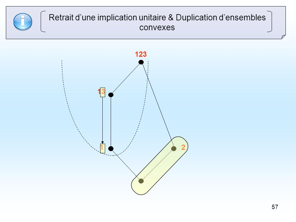 57 Retrait dune implication unitaire & Duplication densembles convexes 2 13 123 1