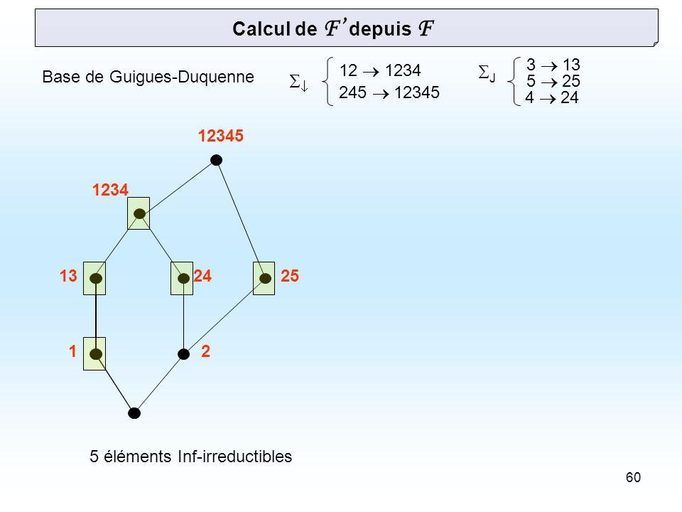 60 12 1234 245 12345 3 13 5 25 Base de Guigues-Duquenne Calcul de F depuis F J 12 132425 1234 12345 5 éléments Inf-irreductibles 4 24