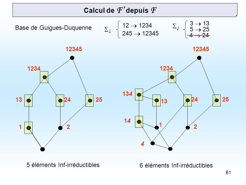 61 1 2 13 2425 1234 12345 12 1234 245 12345 3 13 5 25 Base de Guigues-Duquenne 4 1414 134 Calcul de F depuis F J 6 éléments Inf-irréductibles 4 24 12 132425 1234 12345 5 éléments Inf-irréductibles