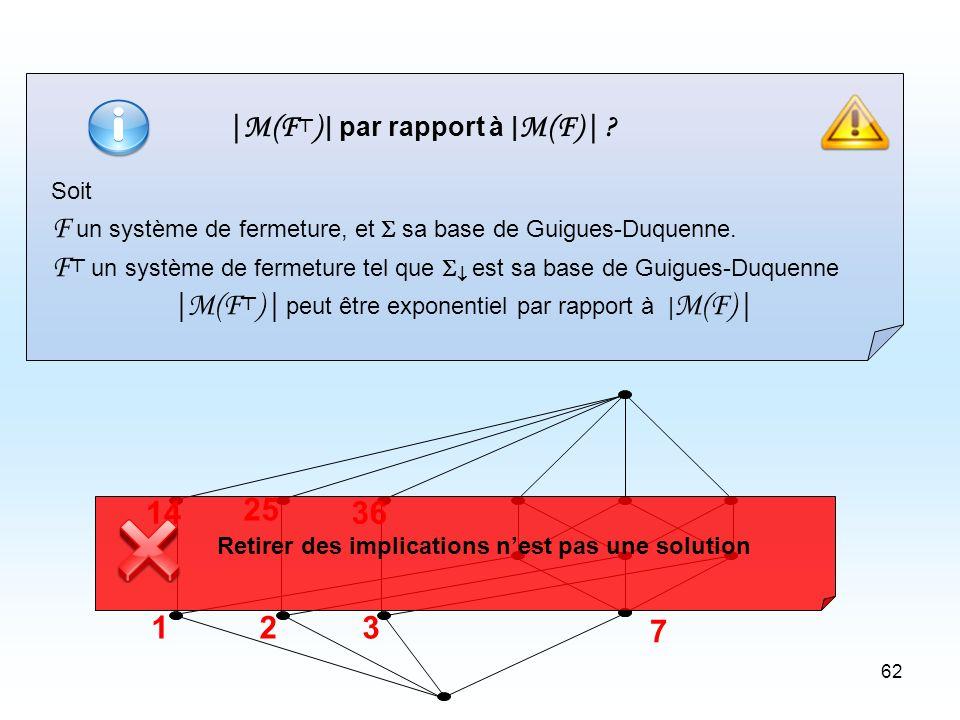 62 |M(F ) | par rapport à | M(F)| . Soit F un système de fermeture, et sa base de Guigues-Duquenne.