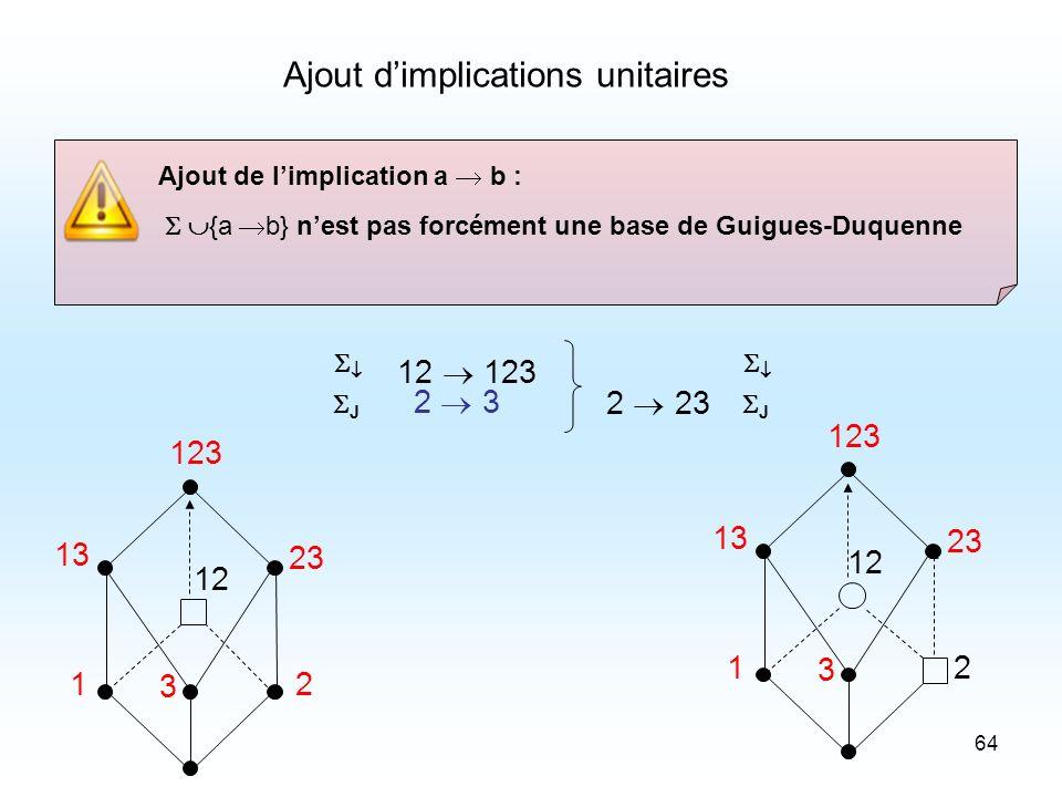 64 Ajout de limplication a b : {a b} nest pas forcément une base de Guigues-Duquenne Ajout dimplications unitaires 12 123 12 123 12 3 23 13 2 3 12 123 12 3 23 13 J 2 23 J