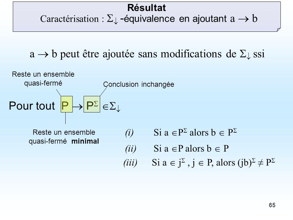 65 Pour tout P P Caractérisation : - équivalence en ajoutant a b (i) Si a P alors b P (ii)Si a P alors b P (iii)Si a j, j P, alors (jb) P Conclusion inchangée Reste un ensemble quasi-fermé Reste un ensemble quasi-fermé minimal Résultat a b peut être ajoutée sans modifications de ssi