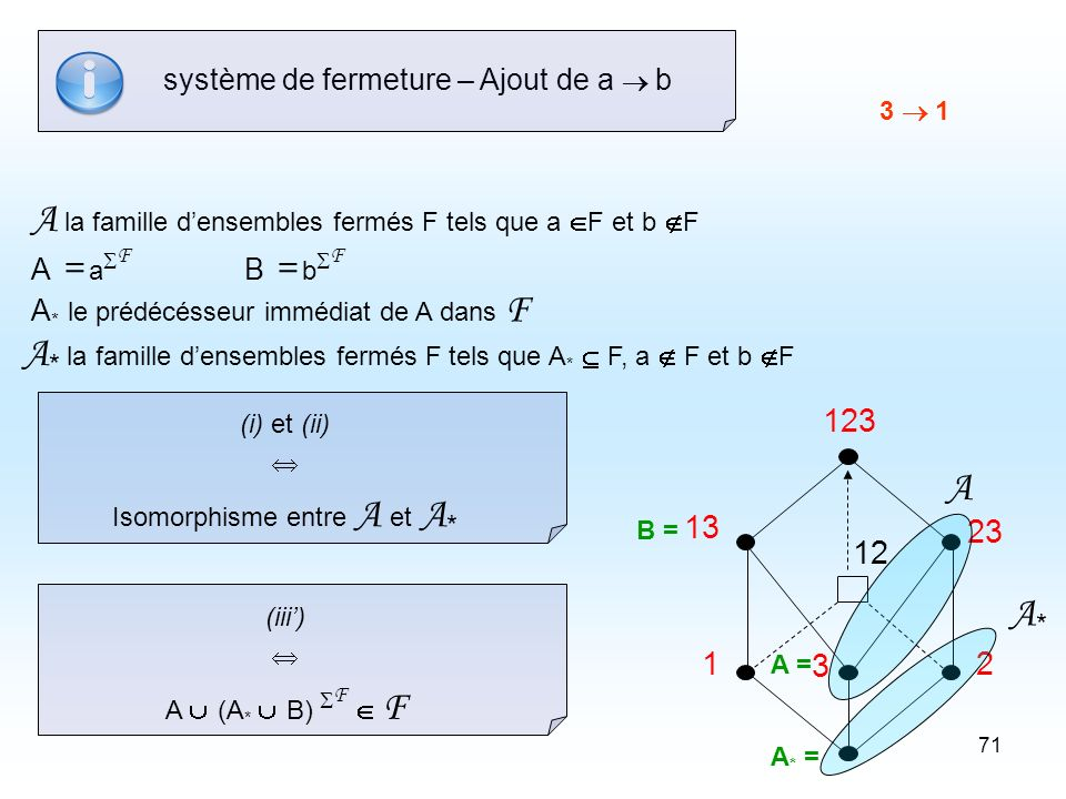 71 (i) et (ii) Isomorphisme entre A et A * système de fermeture – Ajout de a b A la famille densembles fermés F tels que a F et b F A * la famille densembles fermés F tels que A * F, a F et b F A = a F B = b F A * le prédécésseur immédiat de A dans F 12 123 12 3 23 13 3 1 A = B = A * = A A*A* (iii) A (A * B) F F